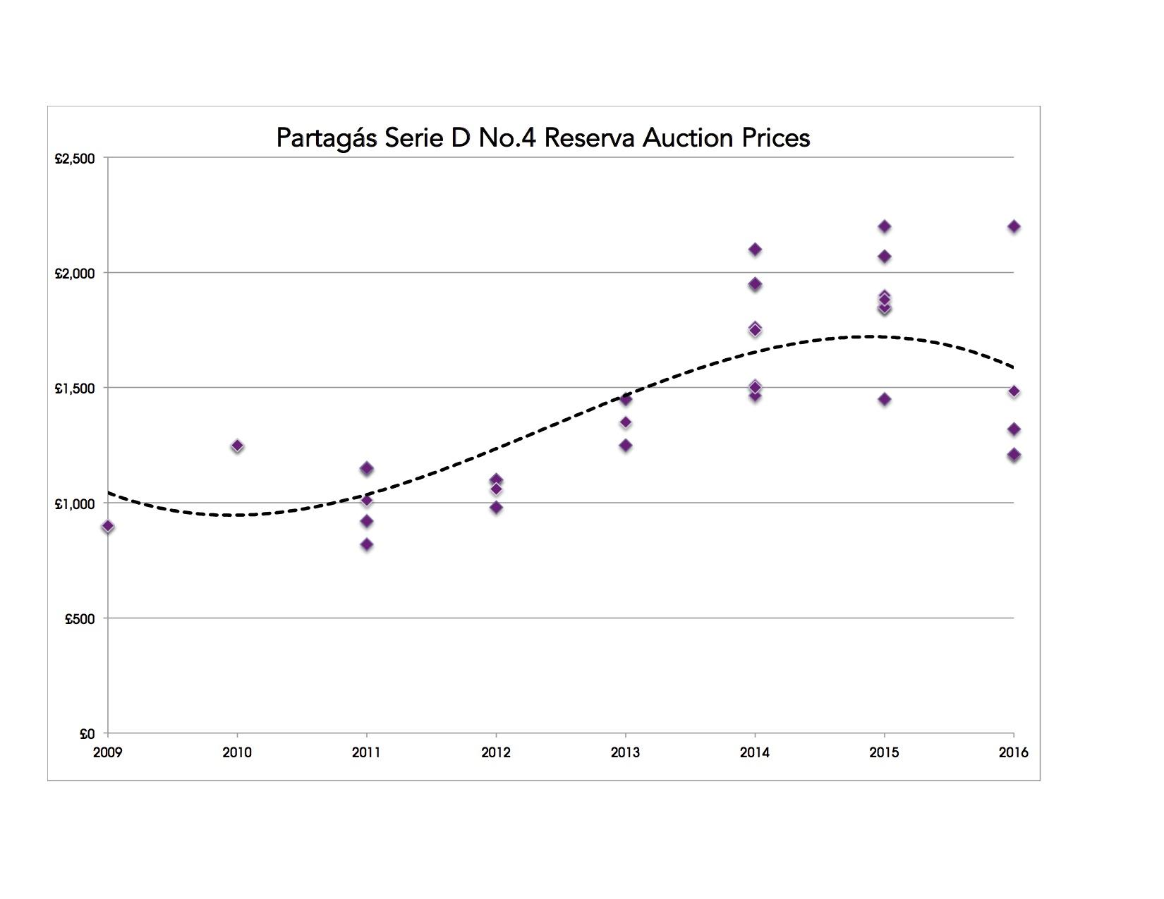 Partagas Serie D No 4 Reserva Prices